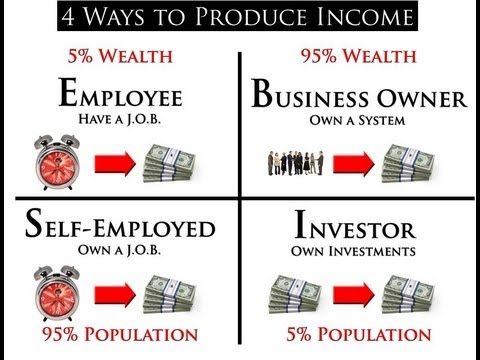 Robert Kiyosaki S Cash Flow Quadrant Matt McDonald Network